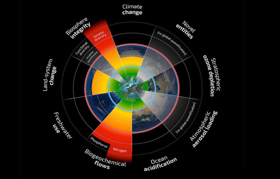 que significa Planetary boundaries